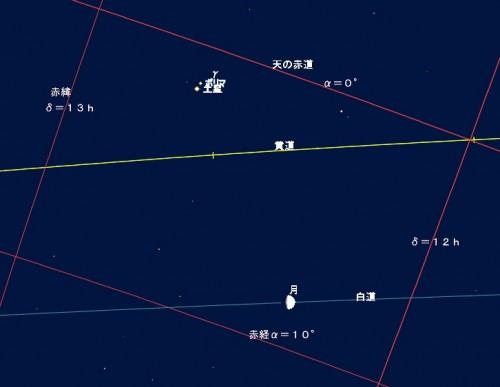 土星とポリマの接近黄道文字入星図