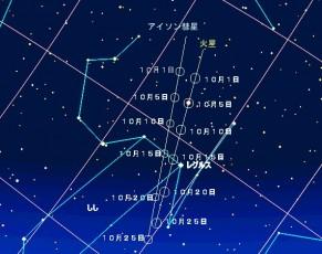 10月のアイソン彗星と火星の位置関係