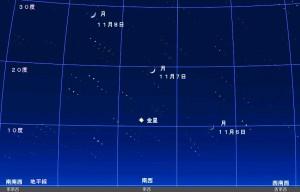 11月6日、7日そして8日の午後6時ちょうどの月と金星の位置関係を表したシミュレーション場像です。合成画像のため、恒星は1個の星が3個の星として並んで表現されていますが、金星に対して月がどの位置関係にあるのかがわかります。