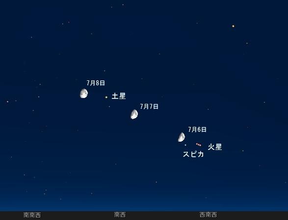 夕暮れ後の空を眺めて月と惑星の相互位置関係を観察してみましょう