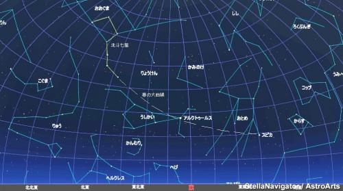 北斗七星をまずみつけ、北斗の柄から曲線を伸ばしてアルクトゥールスとスピカをみつけましょう。うしかい座のそばにはかんむり座を、また、おとめ座付近にはからす座やコップ座もみつけることができます。