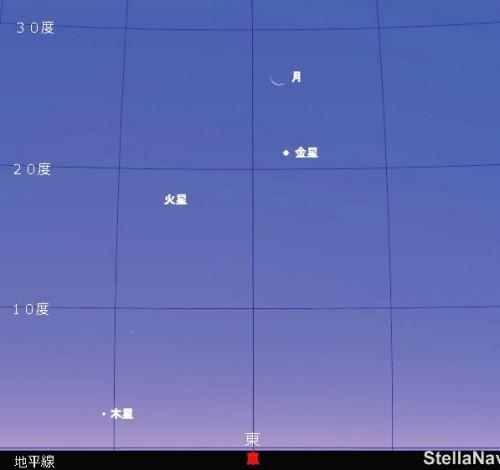9月10日午前4時40分頃の東天の様子です。月の下の金星その左側に火星が輝き、さらに地平線付近には木星も見られます。
