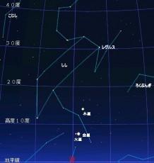 11月3日午前3時に見られる星空では金星と火星が大接近している様子が確認できます。