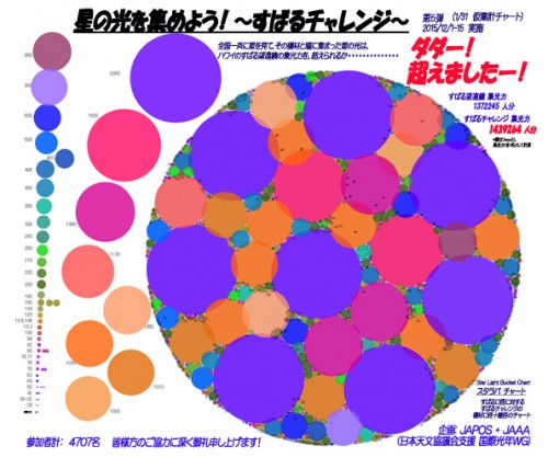 すばるチャレンジの結果、この図のようにハワイのすばる望遠鏡(口径8.2メートル)を埋め尽くしてしまった日本各地の天文台、個人天体望遠鏡それに個人個人が肉眼で星見をした瞳(口径7ミリメートル)のサイズを全てを集計した図化したもの。 多くの天文ファンや星好きが応募していただいた結果、このような結果となりました。 (図の出典:日本天文愛好者連絡会)
