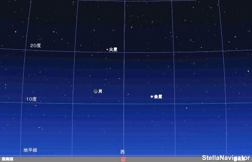 3月1日午後7時15分頃の西空のシミュレーション図。月と金星、火星が接近しています
